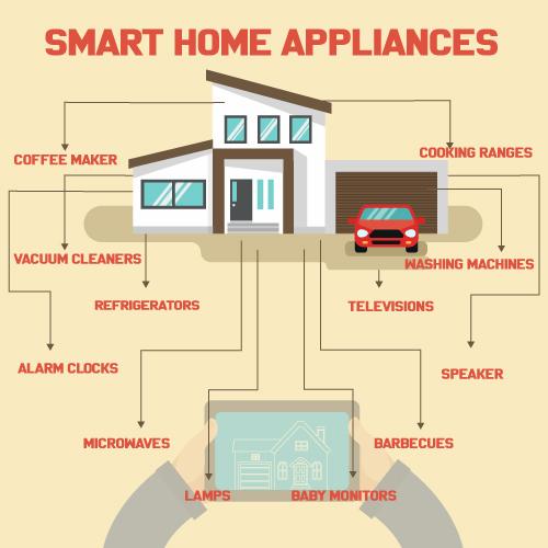 smarthome-appliances